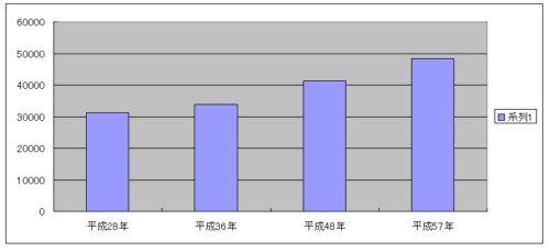 吉祥寺 高齢者 人口